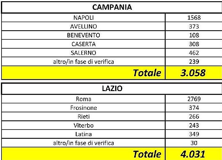 Salerno |  +25 nuovi contagi  Su Napoli e Avellino |  0 a Benevento
